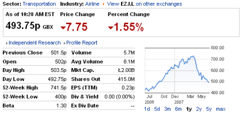 EasyJet's today's stock rate