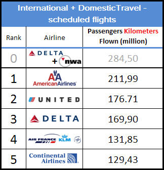Top 5 Airlines in 2008 - in terms of passenger kilometres for Domestic and International flights