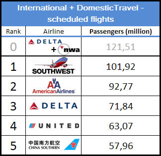 Top5 Airlines in 2008 in terms of Passengers on Domestic And International flights