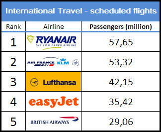 2008 Top 5 Airlines (number of Passengers on International travel)